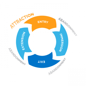 HDS Consulting Customer Life Cycle