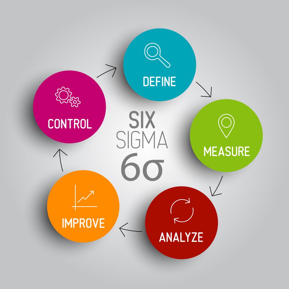 Six sigma diagram scheme concept process improvement consulting services